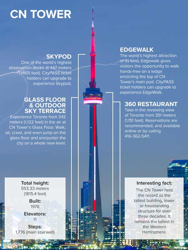 CN Tower Details