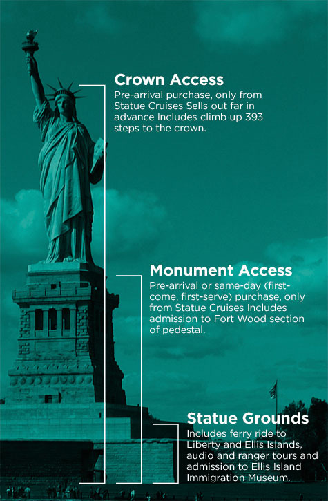 Levels of the Statue of Liberty